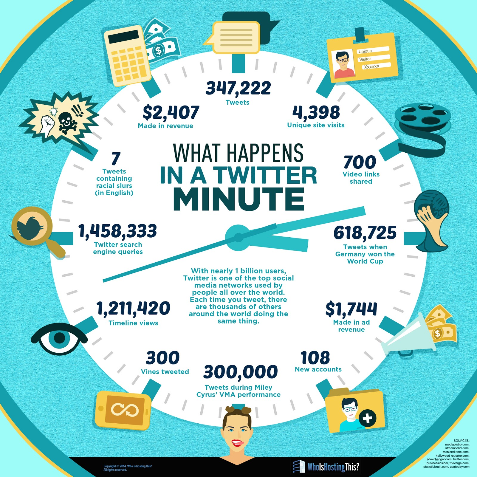 Some increadible facts and stats on What Happens in Just ONE Minute on Twitter - #infographic #socialmedia