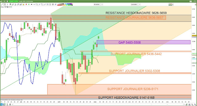Analyse technique Ichimoku cac40 05/09/19