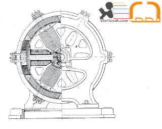 اختراعات | قصة اختراع المولد الكهربي-الدينامو