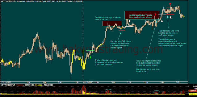 Day-Trading-NIFTY-Intraday-Chart