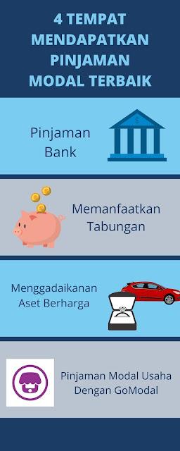 Pinjaman usaha dari GoBiz