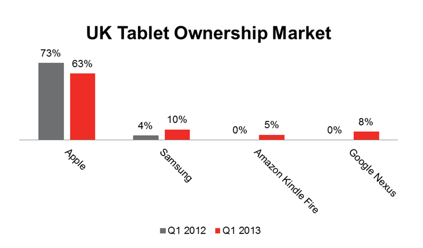 Tablets Phablets Smart Pnone And Other Pc Devices