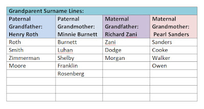 Grandparent Surname Chart for DNA analysis