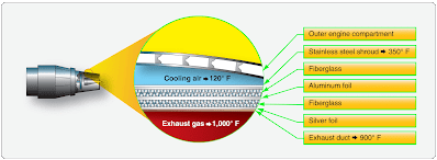 Aircraft Turbine Engine Cooling System