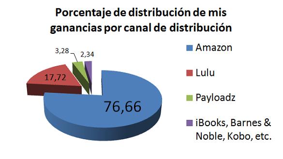 Porcentaje de distribución de ganancias por canal de distribución