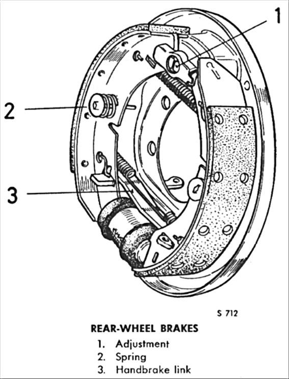 Blog New Saga: Tukar brek shoe drum brake