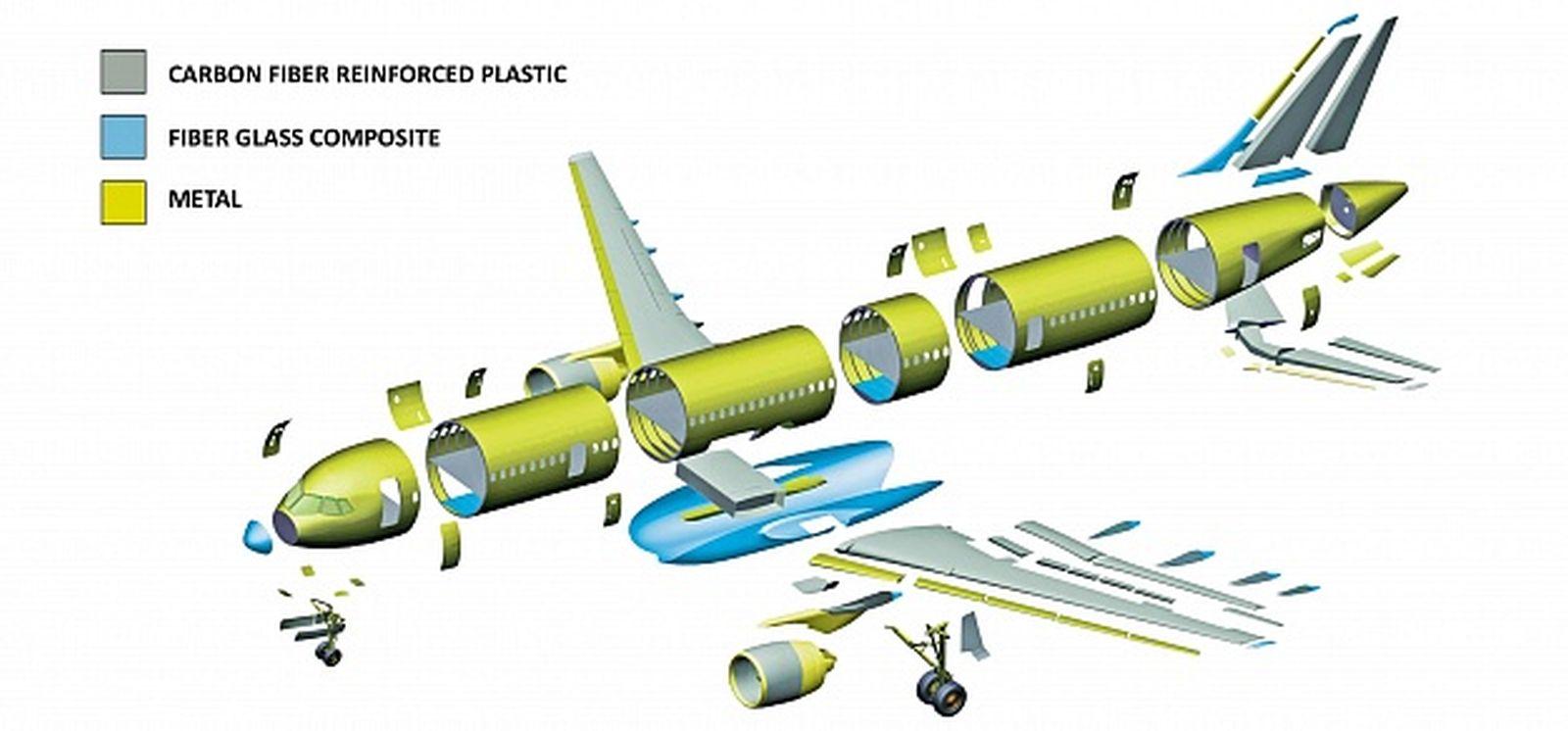 Military And Commercial Technology Irkut Mc 21 Basler Generator Wiring Diagram Image Worldcdnnet