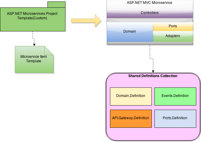 My Life As a Developer: Microservices architecture models - How to