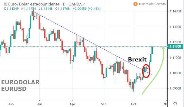 Tipo de Cambio Euro Dólar