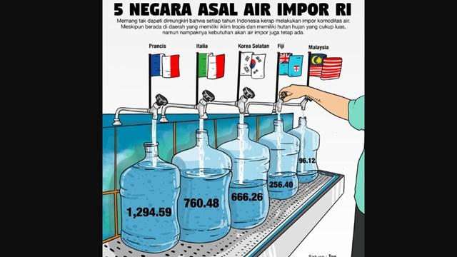 Ternyata, Indonesia Paling Banyak Mengimpor Air dari Prancis