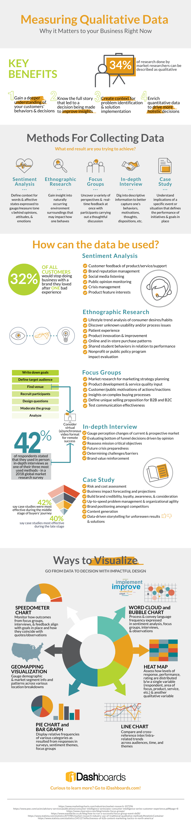 Measuring Qualitative Data #infographic