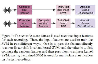 DCASE 2017 TASK 1: Acoustic Scene Classification Using Shift-Invariant Kernels and Random Features
