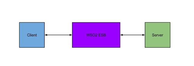 Enterprise Integration for Beginners