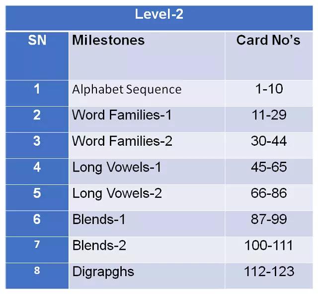 R&W Milestones in ENK Level-2