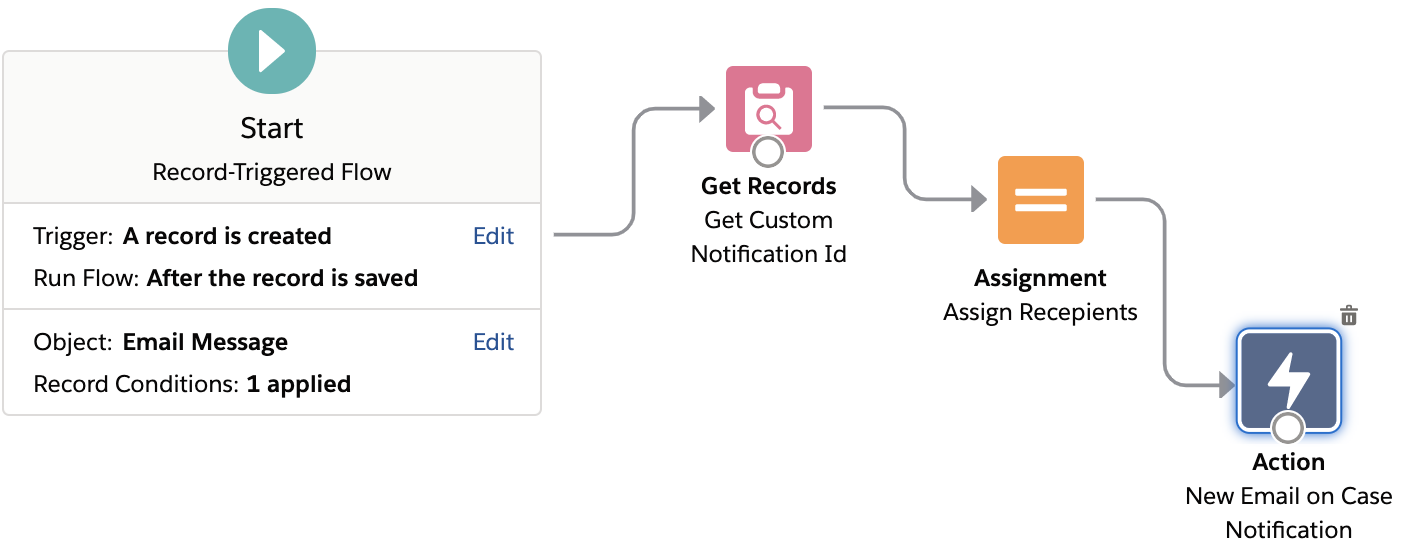 Send Custom Notifications from Flows in salesforce
