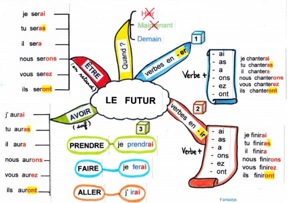تصريف الأفعال conjugaison في اللغة الفرنسية
