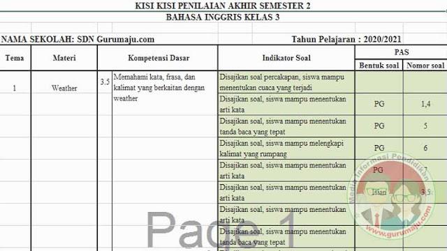 KISI-KISI SOAL UAS/PAS BAHASA INGGRIS KELAS 3 SD SEMESTER 2