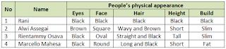 Materi, Contoh Jawaban, dan Power Point Modul PJJ Bahasa Inggris Kelas 7 SMP - Describing People