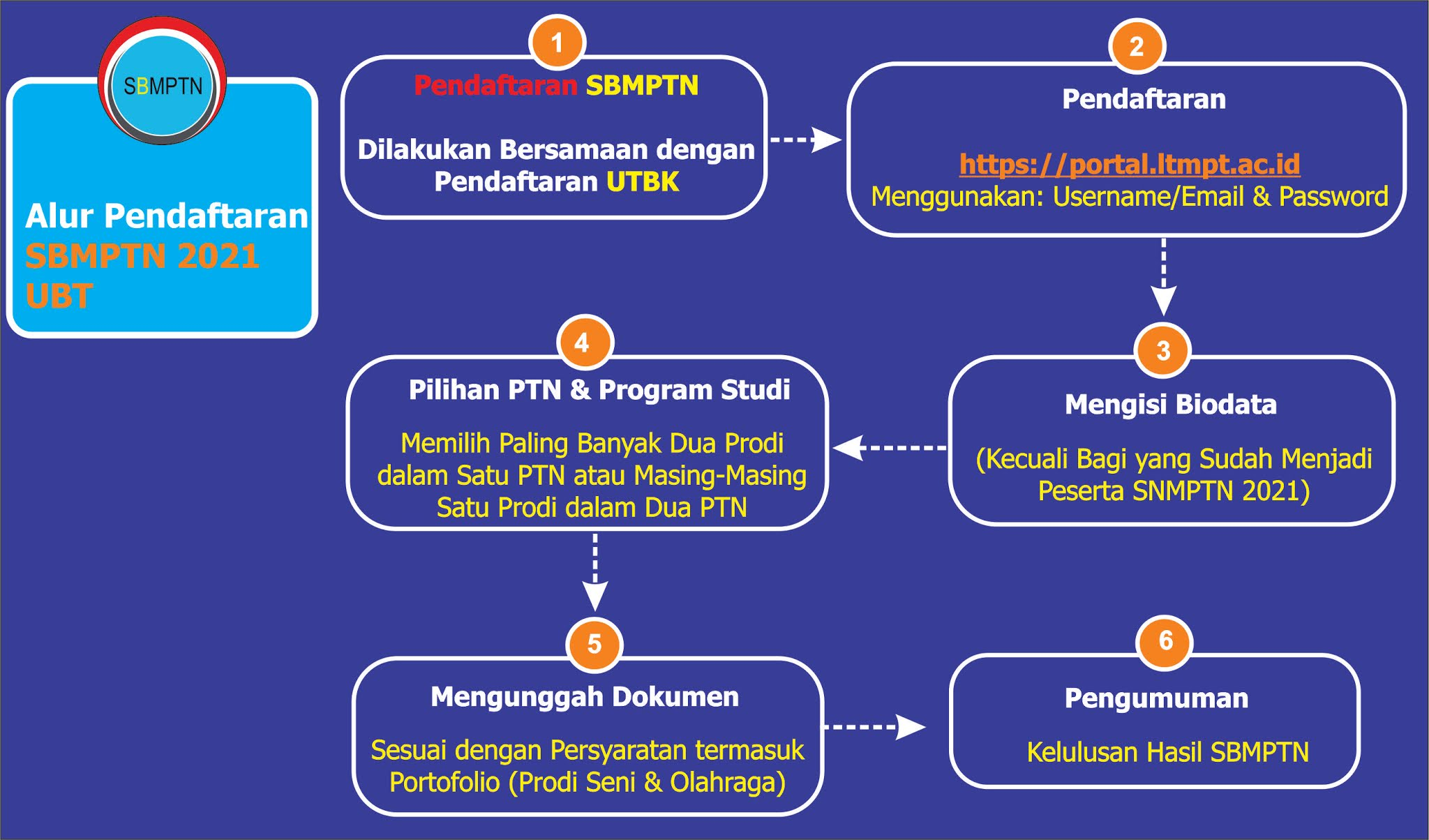 Pendaftaran Online Univ Borneo Ubt D3 S1 S2 T A 2021 2022 Pendaftaran Mahasiswa