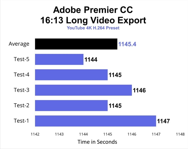 The chart of Video export time taken by Lenovo ThinkPad E14 on Adobe Premier CC during 5 tests.