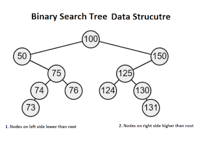 example of binary tree data structure in Java