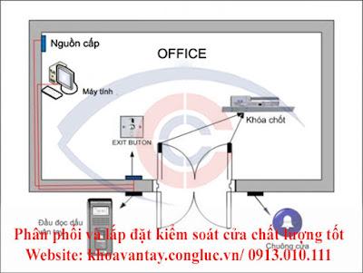 Sơ đồ lắp đặt các vị trí của từng thiết bị hệ thống kiểm soát cửa ra vào.