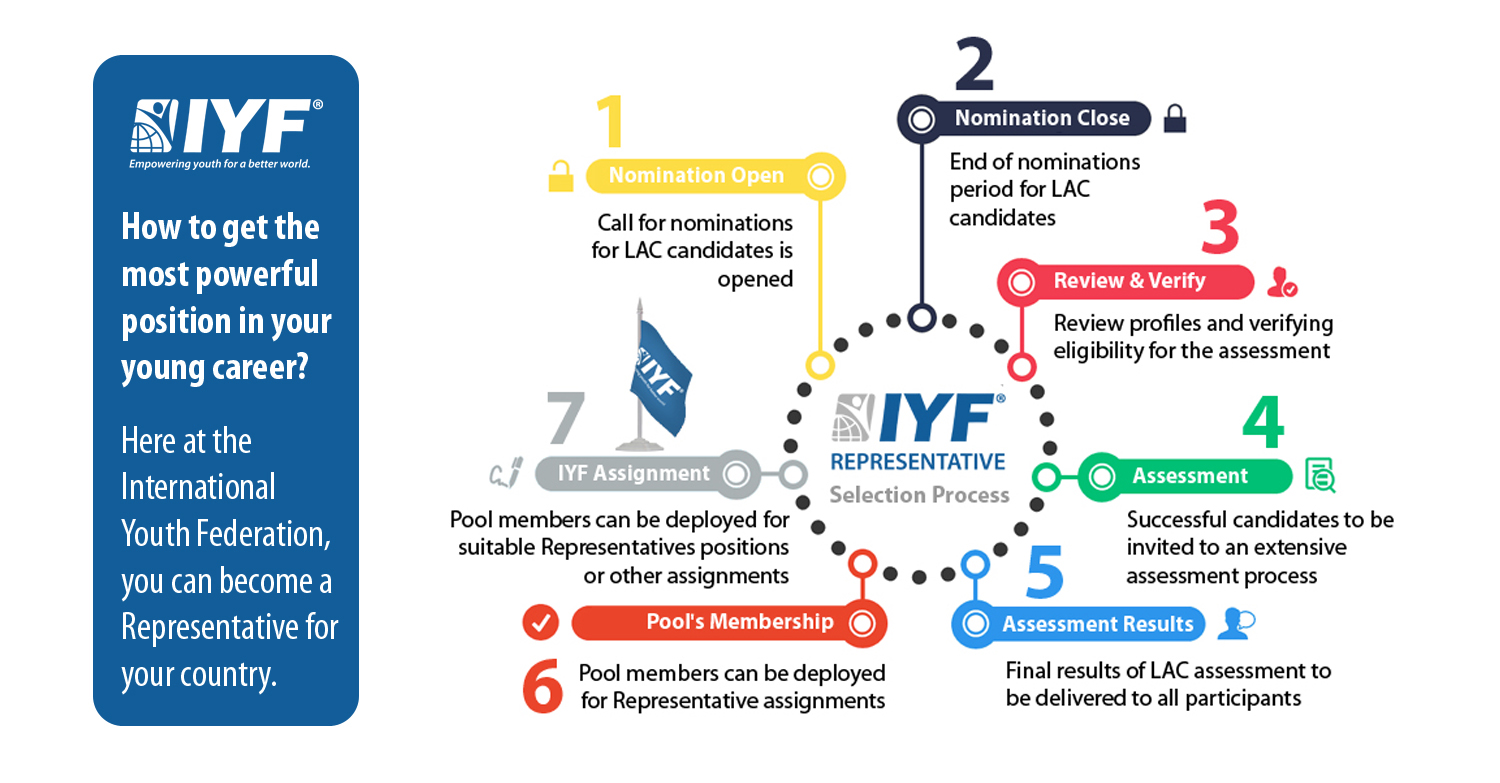 Become IYF Representative