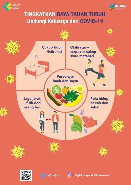 Poster Corona Tentang Cara Meningkatkan Daya Tahan Tubuh