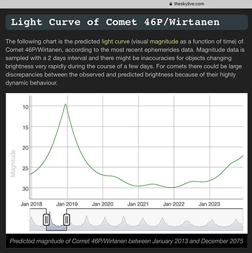 Light Curve for comet 46P shows why this is the time for observations (Source: www.theskylive.com)