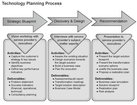technology planning assessment plan development process mining expertise improvement implementation scope