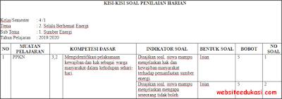 Kisi-kisi PH/UH Kelas 4 Tema 2 Kurikulum 2013 Terbaru