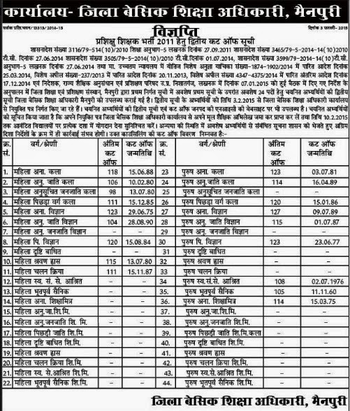 Mainpuri PRT UPTET Merit list 2nd Final Cut off