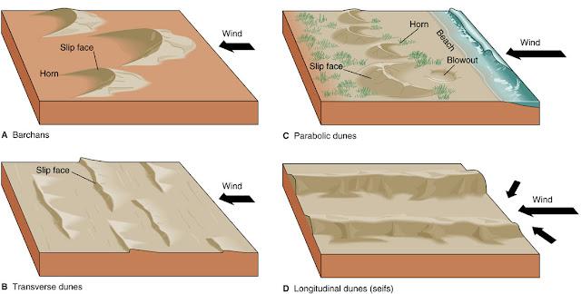 Sedimentasi Aeolis
