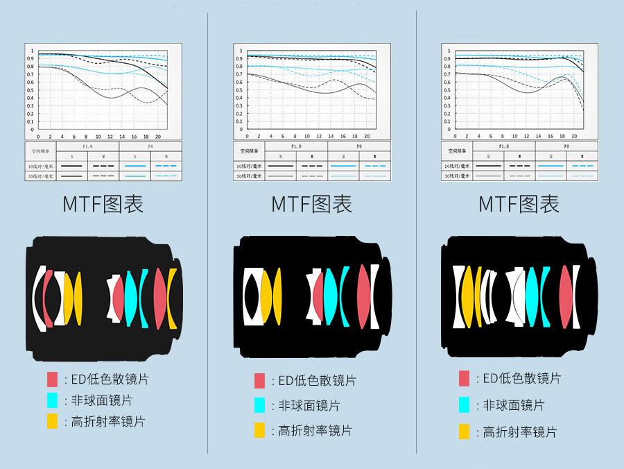MTF-графики и оптические схемы объективов Viltrox AF 24mm, 35mm, 50mm f/1.8 FE