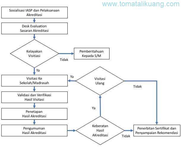 ALUR PROSES AKREDITASI SEKOLAH MADRASAH TAHUN 2020 tomatalikuang.com