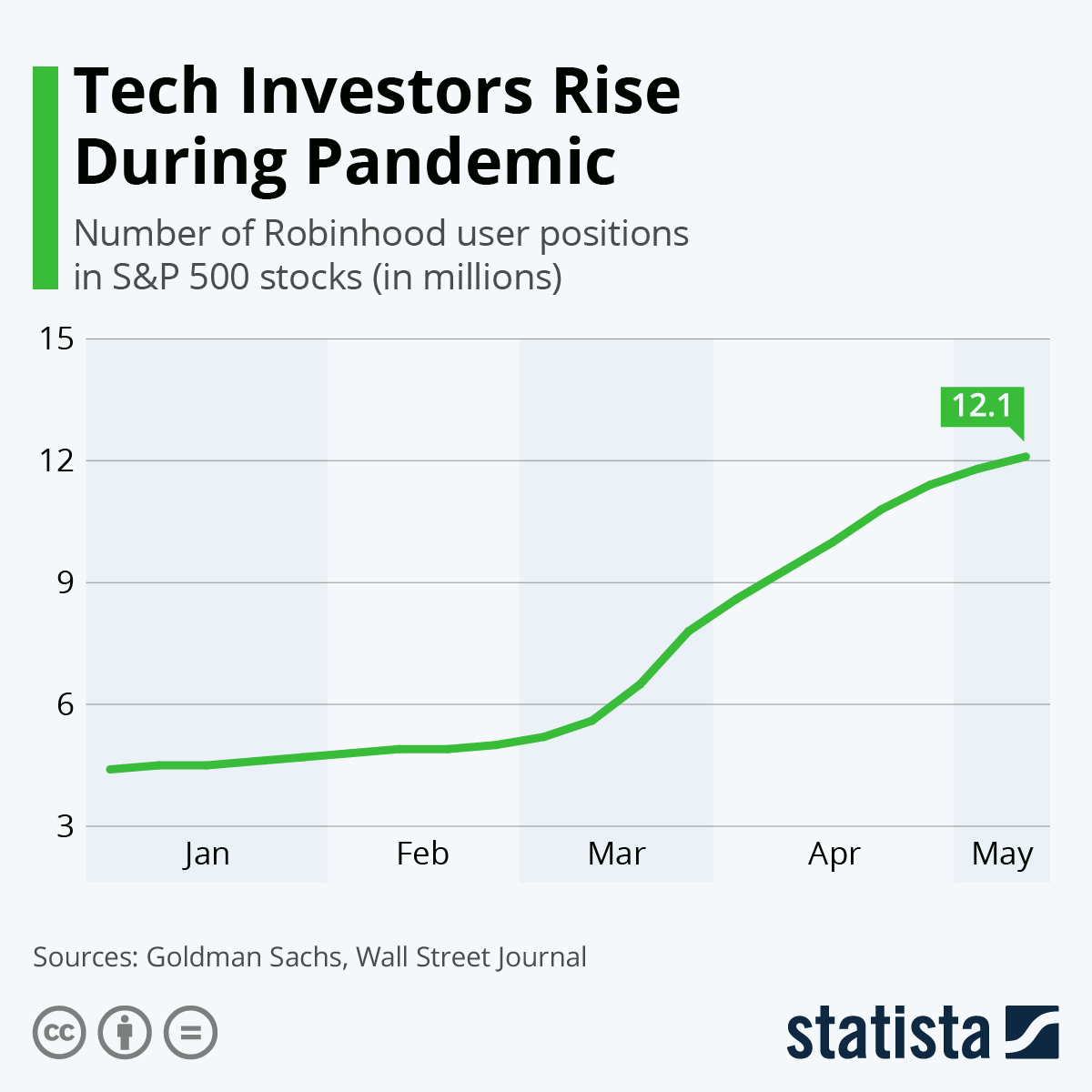 COVID-19 gives tech stocks a rise #Infographic