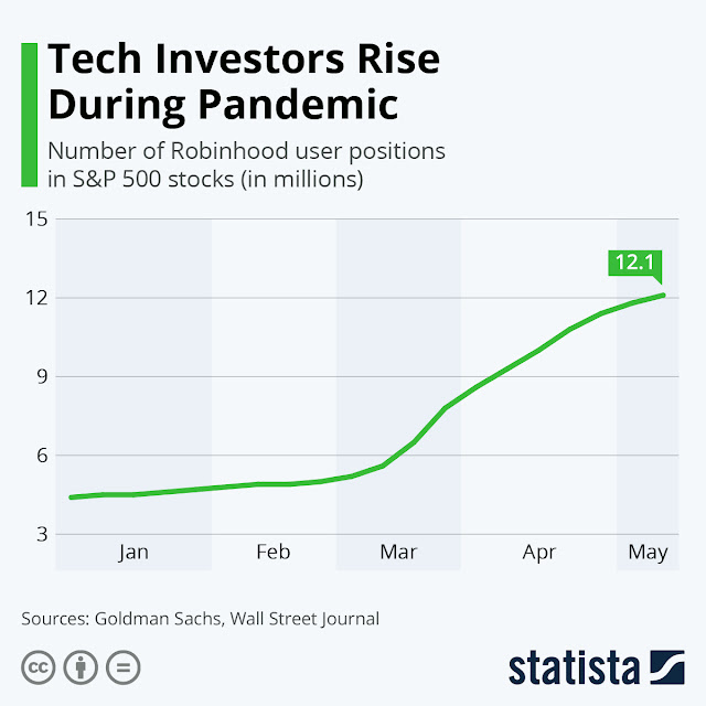 COVID-19 gives tech stocks a rise
