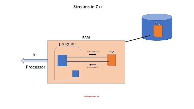 streams-in-cpp--c++-learning-mania
