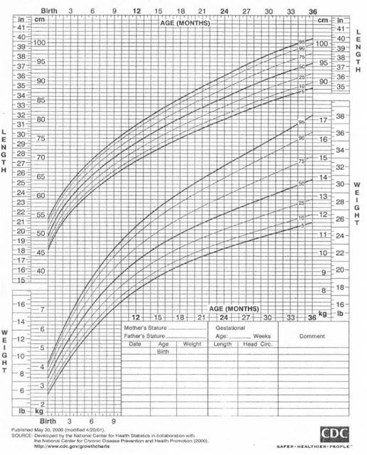 Perkembangan carta berat dan tinggi bayi lelaki