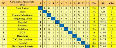 Clasificación Campeonato de Cataluña 1963 - Preferente