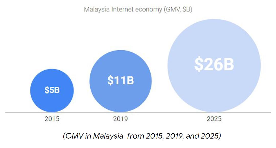 Malaysia Internet Economy