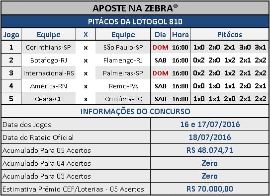 LOTOGOL 810 - PALPITES / PITÁCOS DA ZEBRA