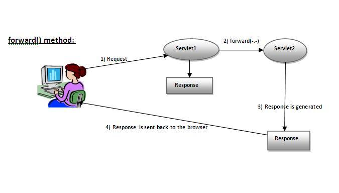 Jsp and Servlet Tutorials - Difference between