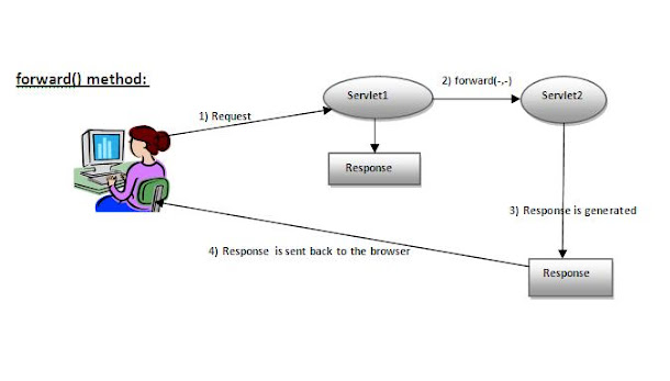 Difference between include() and forward() methods of RequestDispatcher