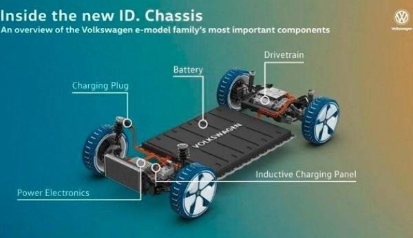 Plataforma MEB Volkswagen ID.3