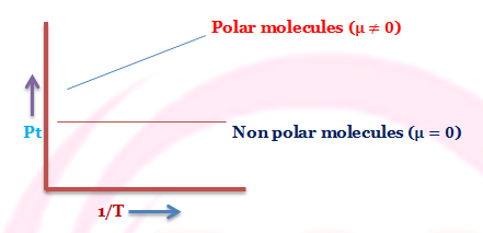 The graph of polar and non-polar molecules