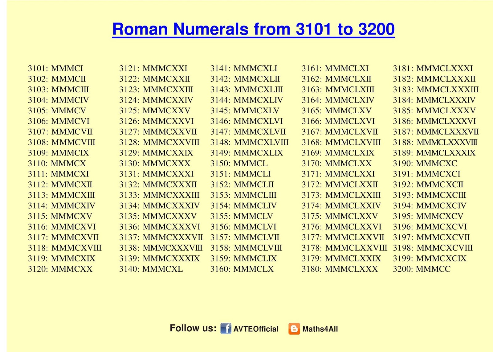 Maths4all Roman Numerals To