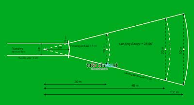 Contoh Gambar Lapangan Lempar Lembing Beserta Ukurannya Dan Keterangannya Dalam Bahasa Indonesia Lengkap