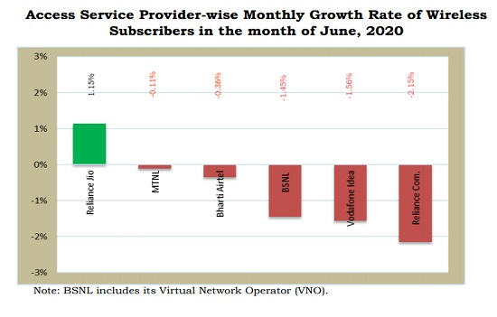 TRAI Report Card June 2020 : Wired Broadband subscriber base is increasing at a faster pace in India