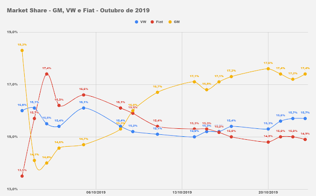 Market Share montadoras de automóveis - Brasil